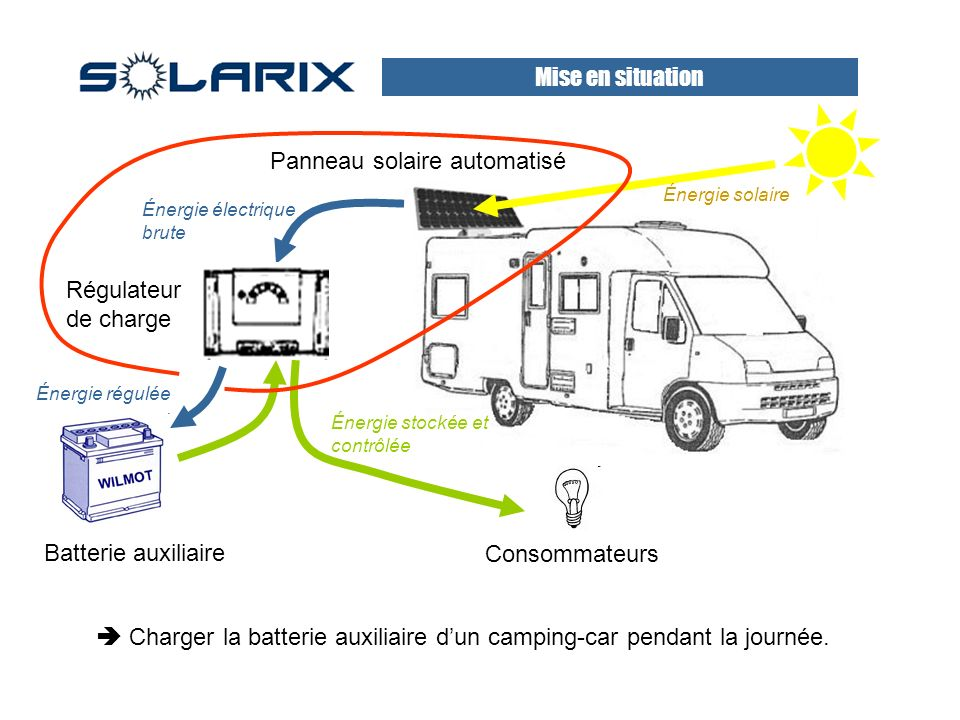 Panneau solaire automatisé Mise en situation Charger la batterie auxiliaire dun camping-car pendant la journée.