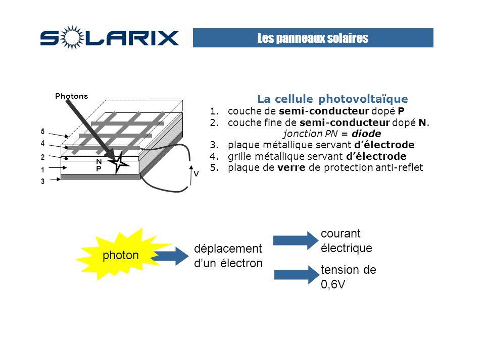 N P 1 3 4 5 Photons V 2 La cellule photovoltaïque 1.couche de semi-conducteur dopé P 2.couche fine de semi-conducteur dopé N.