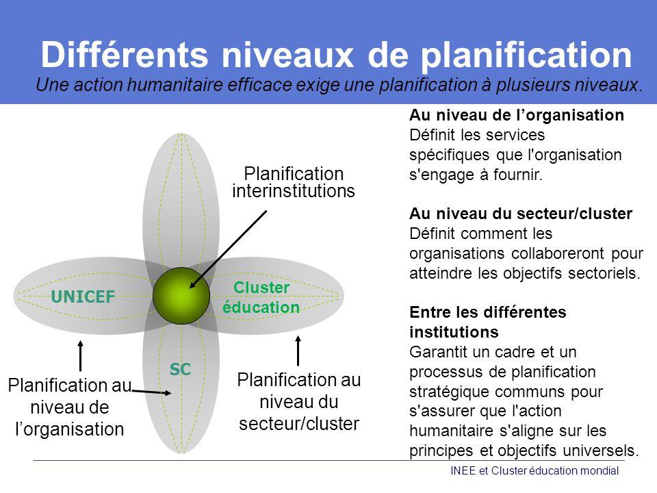 Différents niveaux de planification Une action humanitaire efficace exige une planification à plusieurs niveaux.