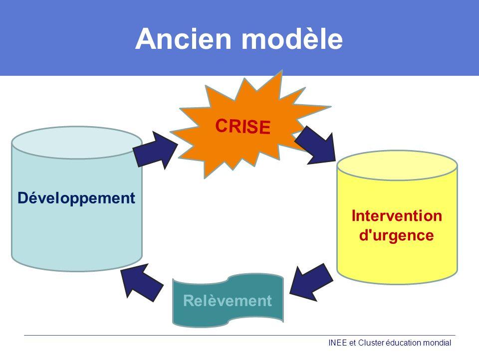 Ancien modèle INEE et Cluster éducation mondial Développement Intervention d urgence CRISE Relèvement