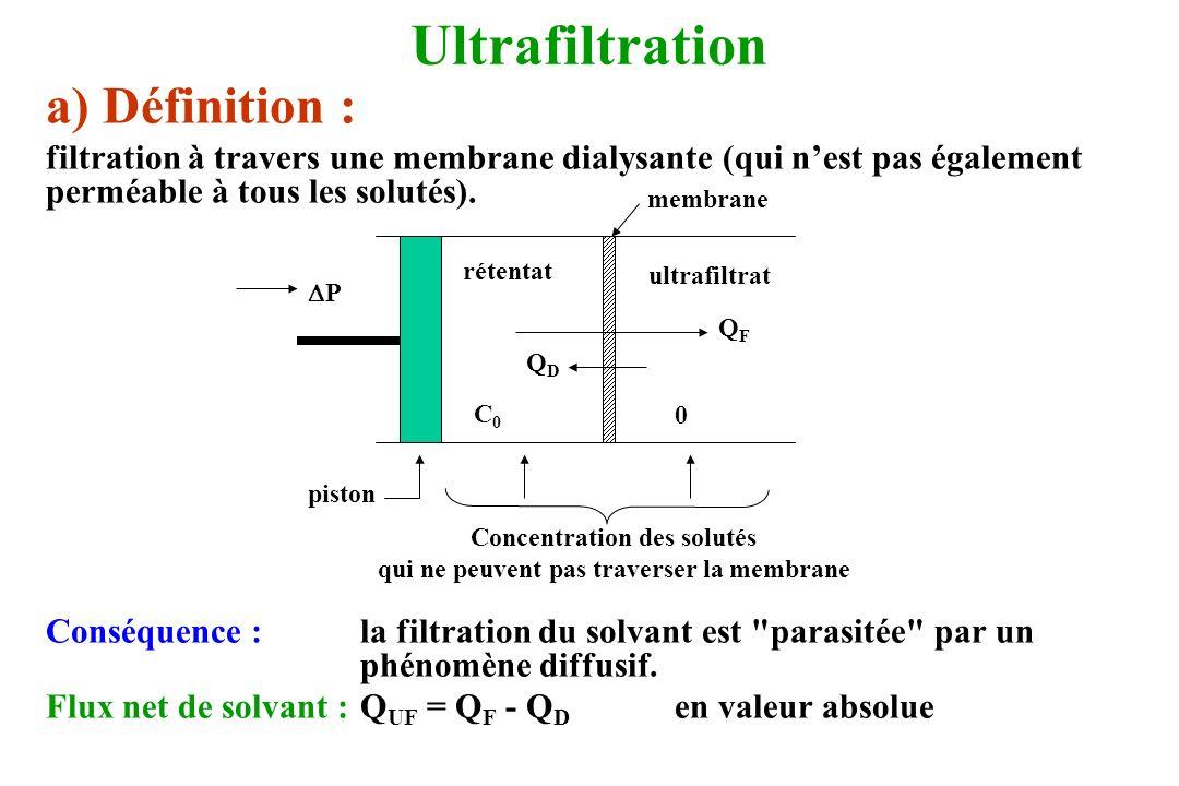 b) quantification Q UF = Q F – Q D Hypothèses : gradients de pression et de concentration uniformes dans la membrane.