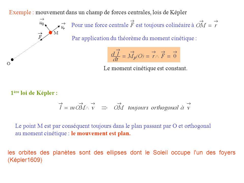 Exemple : mouvement dans un champ de forces centrales, lois de Képler Par application du théorème du moment cinétique : 1 ère loi de Képler : Le point