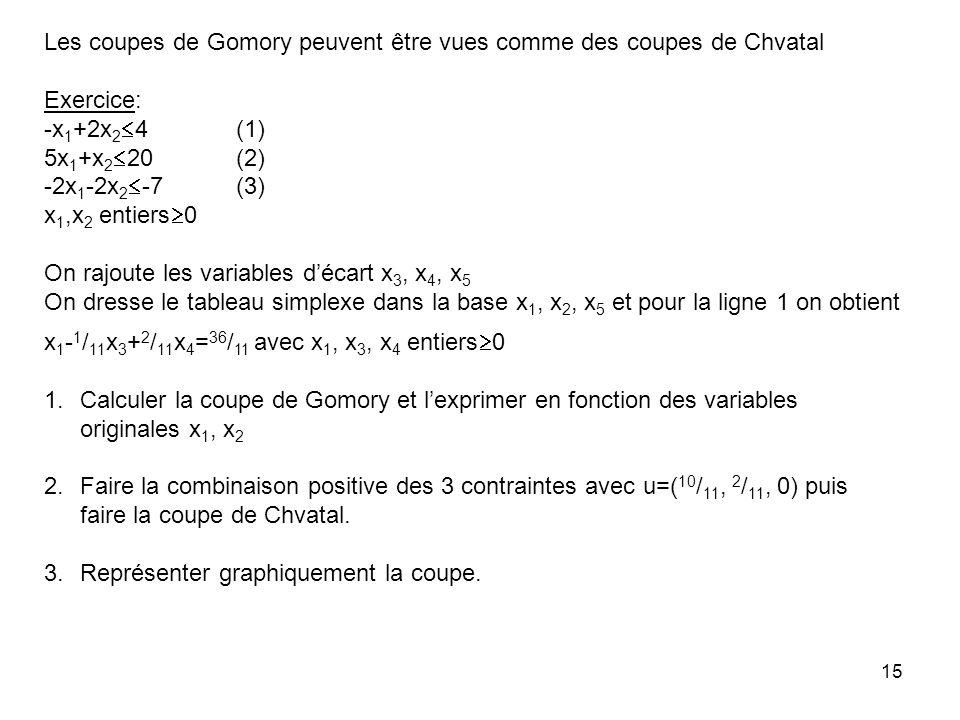 15 Les coupes de Gomory peuvent être vues comme des coupes de Chvatal Exercice: -x 1 +2x 2 4 (1) 5x 1 +x 2 20 (2) -2x 1 -2x 2 -7 (3) x 1,x 2 entiers 0 On rajoute les variables décart x 3, x 4, x 5 On dresse le tableau simplexe dans la base x 1, x 2, x 5 et pour la ligne 1 on obtient x 1 - 1 / 11 x 3 + 2 / 11 x 4 = 36 / 11 avec x 1, x 3, x 4 entiers 0 1.Calculer la coupe de Gomory et lexprimer en fonction des variables originales x 1, x 2 2.Faire la combinaison positive des 3 contraintes avec u=( 10 / 11, 2 / 11, 0) puis faire la coupe de Chvatal.