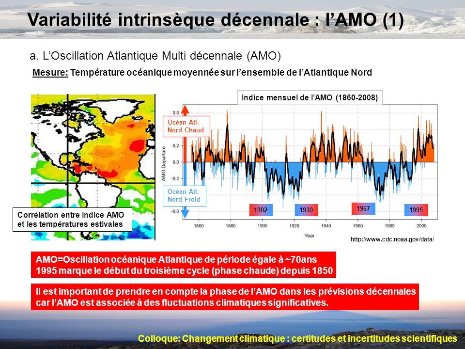 Variabilité intrinsèque décennale : lAMO (1) a. LOscillation Atlantique Multi décennale (AMO) Mesure: Température océanique moyennée sur lensemble de