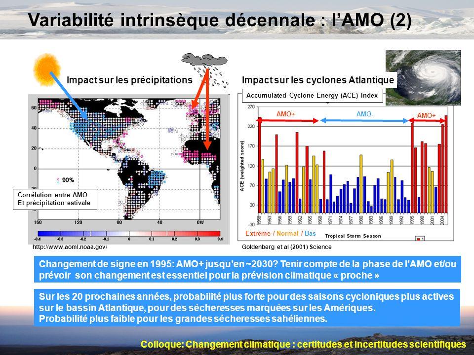 Variabilité intrinsèque décennale : lAMO (2) Corrélation entre AMO Et précipitation estivale Impact sur les précipitations Accumulated Cyclone Energy