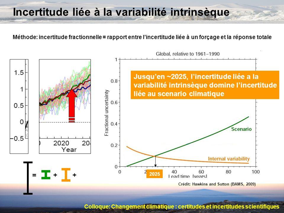 Incertitude liée à la variabilité intrinsèque Méthode: incertitude fractionnelle = rapport entre lincertitude liée à un forçage et la réponse totale C