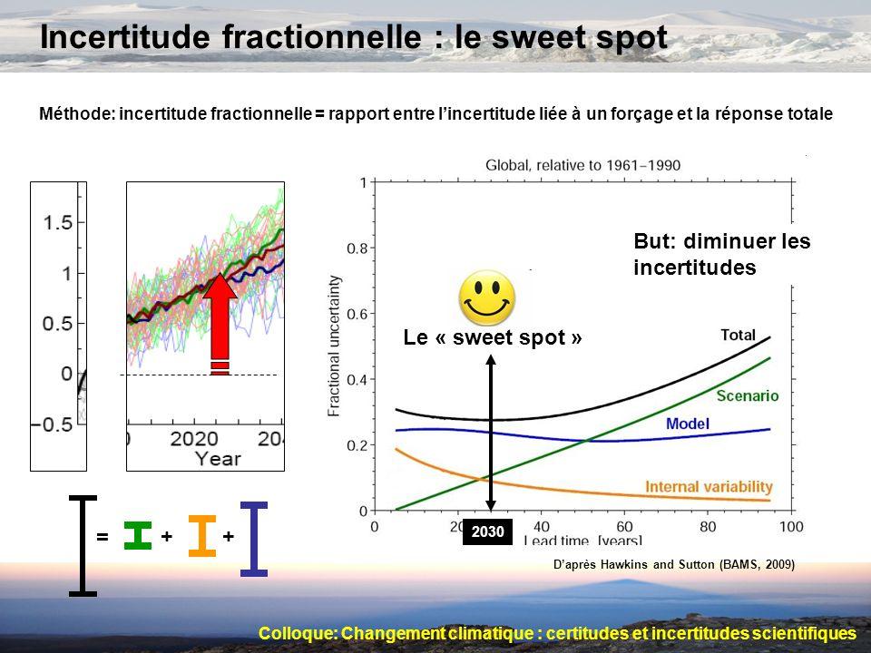 Incertitude fractionnelle : le sweet spot Méthode: incertitude fractionnelle = rapport entre lincertitude liée à un forçage et la réponse totale = + +
