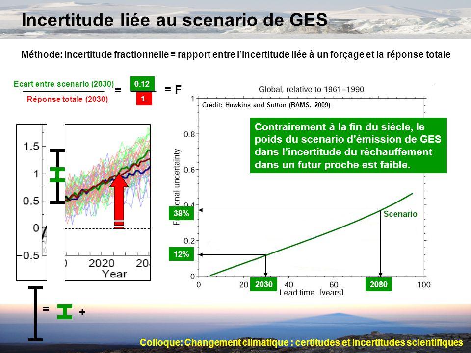 Incertitude liée au scenario de GES Méthode: incertitude fractionnelle = rapport entre lincertitude liée à un forçage et la réponse totale Crédit: Haw