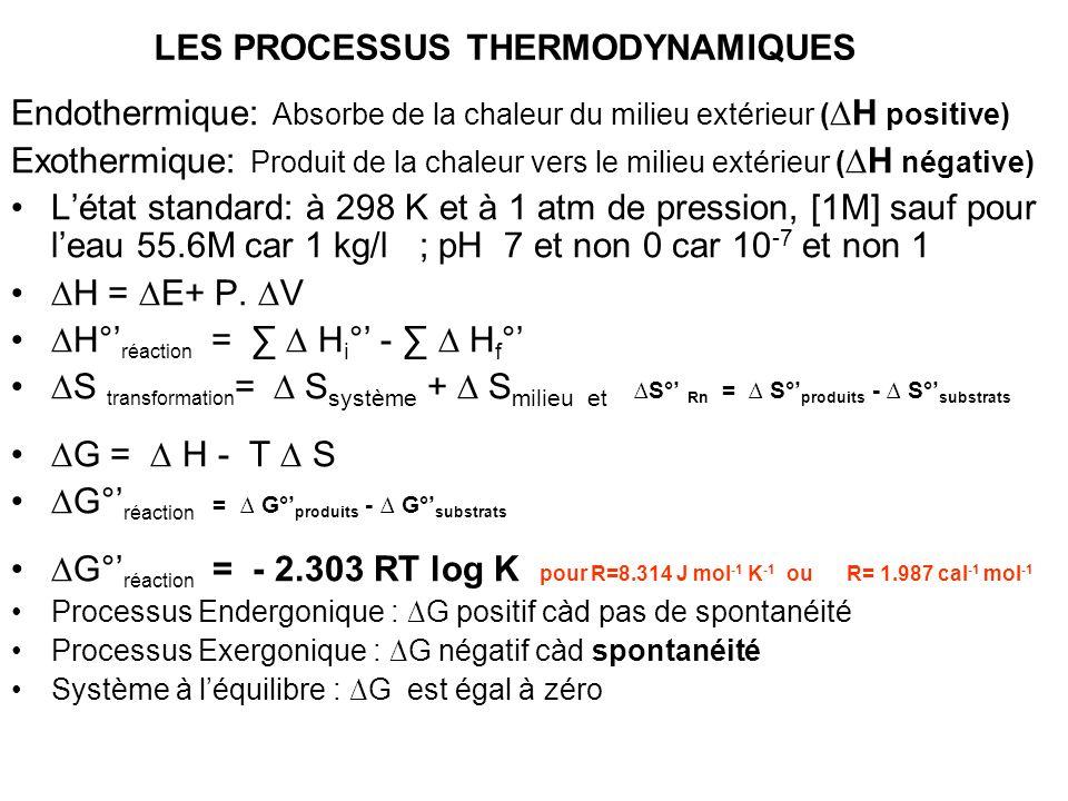 LES PROCESSUS THERMODYNAMIQUES Endothermique: Absorbe de la chaleur du milieu extérieur ( H positive) Exothermique: Produit de la chaleur vers le mili