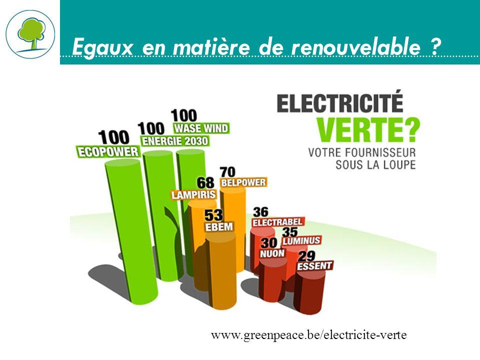Egaux en matière de renouvelable ? www.greenpeace.be/electricite-verte