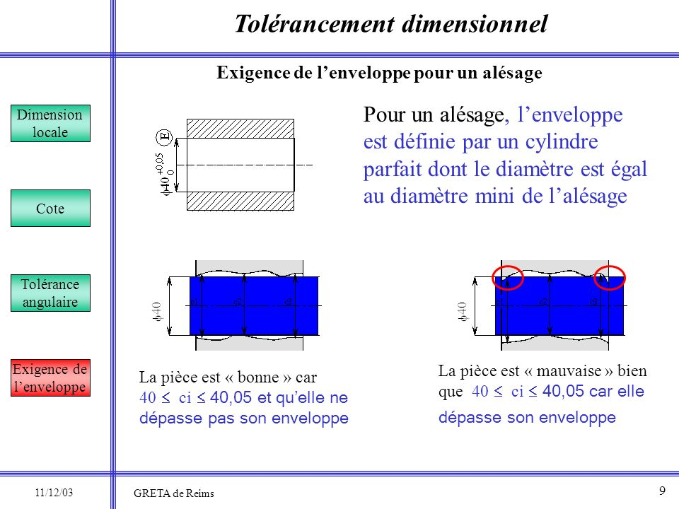 Tolérancement dimensionnel Dimension locale Cote Tolérance angulaire Exigence de lenveloppe Pour des pièces prismatiques, lenveloppe est définie par deux plans parallèles distants de la cote maxi pour un lardon et de la cote mini pour une rainure.