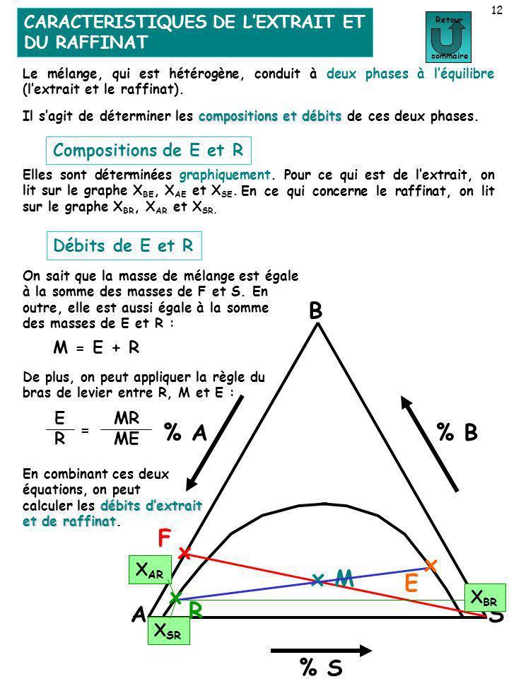 CARACTERISTIQUES DE LEXTRAIT ET DU RAFFINAT 12 Retour sommaire Le mélange, qui est hétérogène, conduit à deux phases à léquilibre (lextrait et le raff
