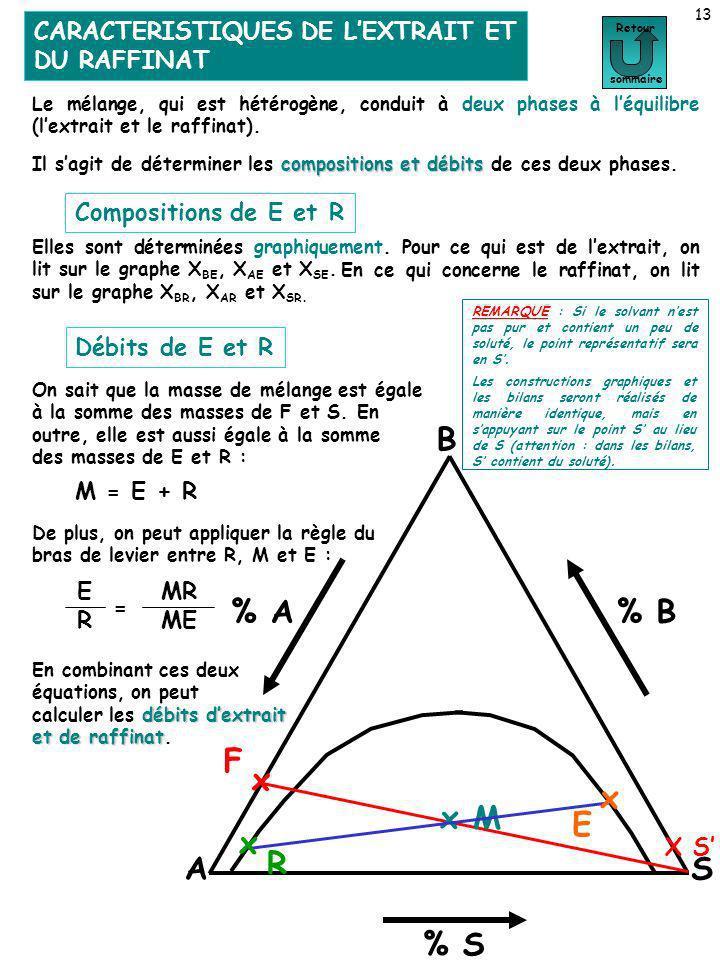 CARACTERISTIQUES DE LEXTRAIT ET DU RAFFINAT 13 Retour sommaire Le mélange, qui est hétérogène, conduit à deux phases à léquilibre (lextrait et le raff