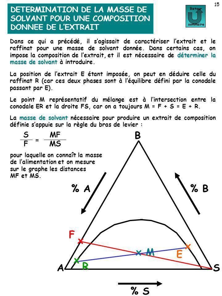 DETERMINATION DE LA MASSE DE SOLVANT POUR UNE COMPOSITION DONNEE DE LEXTRAIT 15 Détermination de la masse de solvant pour une composition donnée de le