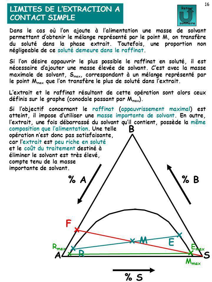 LIMITES DE LEXTRACTION A CONTACT SIMPLE 16 Limites de lextraction à contact simple Retour sommaire A B S % A % S % B F x x M x R x E Dans le cas où lo