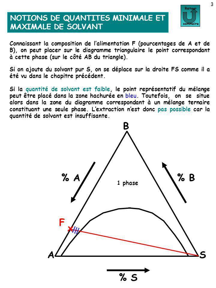 4 Retour sommaire A B S % A % S % B F x Si la quantité de solvant est élevée, le point représentatif du mélange peut être placé dans la zone hachurée en vert, cest à dire toujours dans la zone du diagramme correspondant à un mélange ternaire constituant une seule phase.