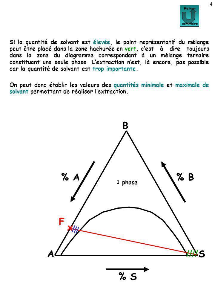DETERMINATION DE LA MASSE DE SOLVANT POUR UNE COMPOSITION DONNEE DE LEXTRAIT 15 Détermination de la masse de solvant pour une composition donnée de lextrait Retour sommaire A B S % A % S % B F x x M x R x E Dans ce qui a précédé, il sagissait de caractériser lextrait et le raffinat pour une masse de solvant donnée.