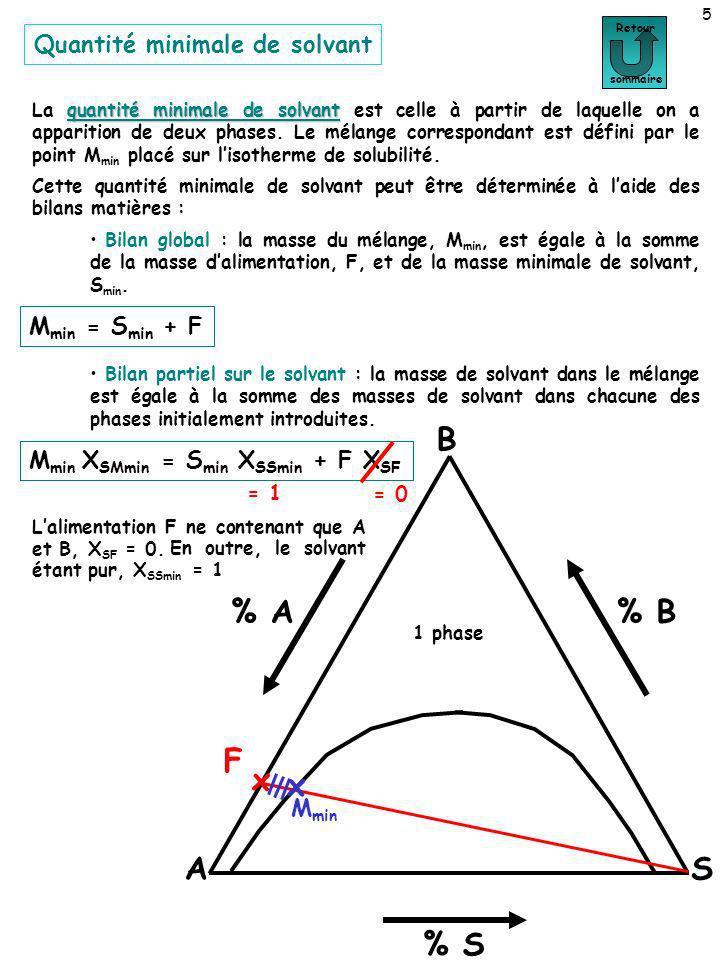 Quantité minimale de solvant 5 quantité minimale de solvant La quantité minimale de solvant est celle à partir de laquelle on a apparition de deux pha
