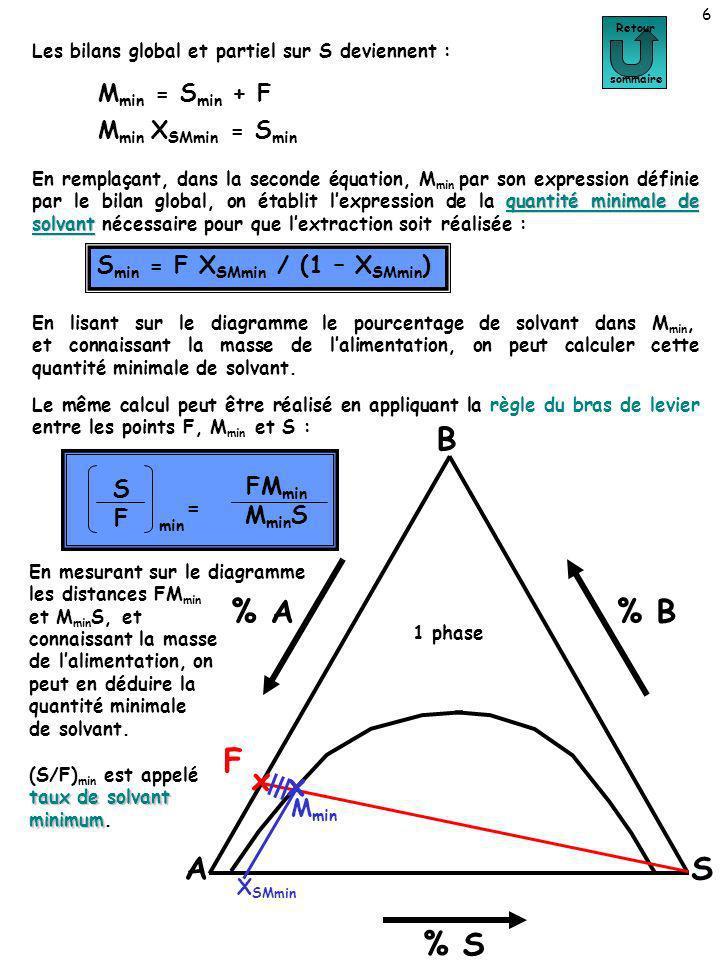 17 Retour sommaire A B S % A % S % B F x x M x R x E A lopposé, ajouter une masse de solvant permettant de produire un mélange défini par M min, conduit à produire lextrait et le raffinat reportés sur le graphe.
