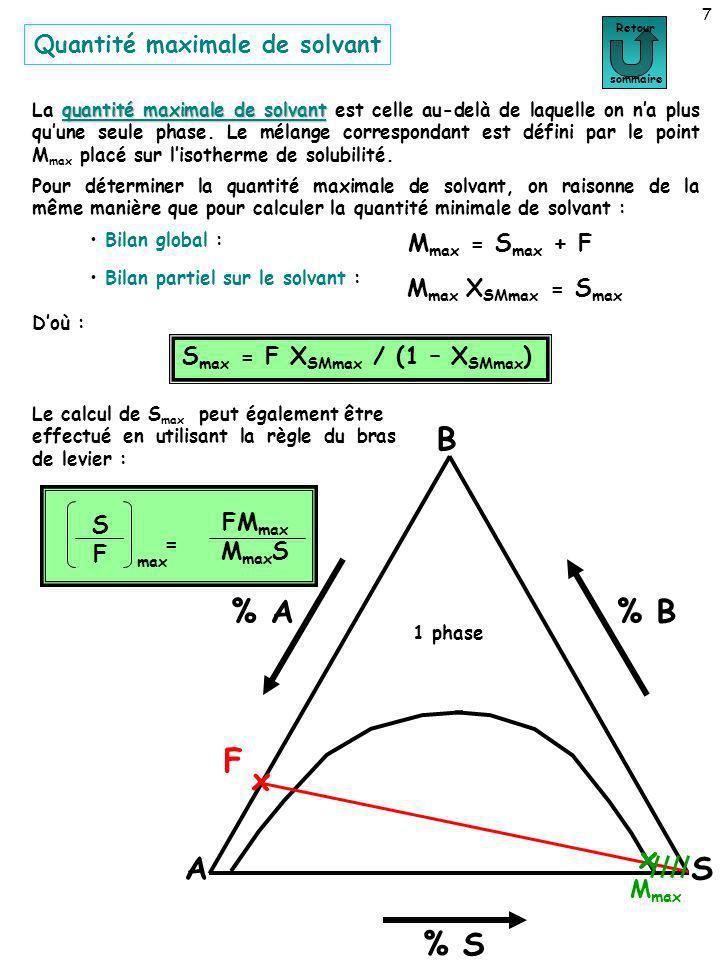 8 A B S % A % S % B F x 1 phase Retour sommaire x M max x M min Lextraction est possible si M est placé entre M min et M max, cest à dire si la quantité de solvant S ajoutée à lalimentation est comprise entre S min et S max