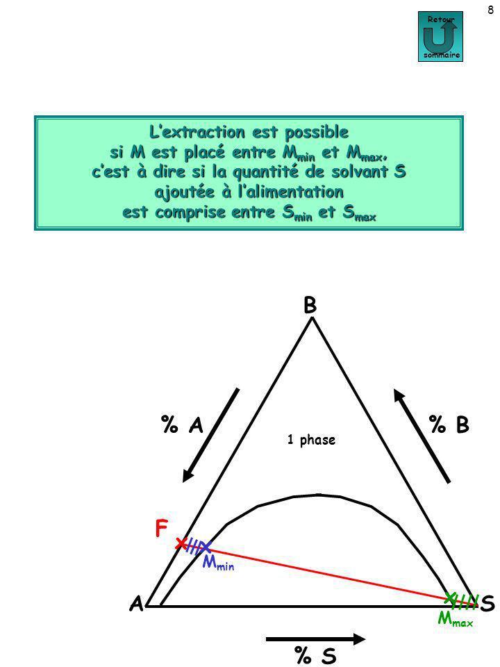 POSITIONNEMENT DU POINT M 9 Positionnement du point M Retour sommaire Si on ajoute à F une masse S de solvant comprise entre S min et S max, la position de M est définie par le taux de solvant (règle du bras de levier) : A B S % A % S % B F x x M max x M min S MF F MS = = De plus, on peut écrire que la distance totale FS est égale à la somme des distances MF et MS : FS = MF + MS Connaissant les masses de F et S, on peut établir une relation entre MF et MS à partir de la première équation.