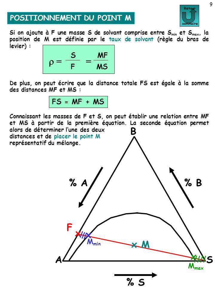 POSITIONNEMENT DU POINT M 9 Positionnement du point M Retour sommaire Si on ajoute à F une masse S de solvant comprise entre S min et S max, la positi