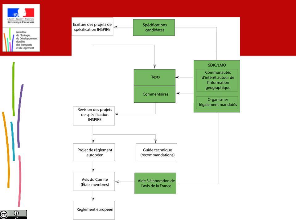 MIG/LBT - 12.09.11 Impact des règlements Des coûts de mise en œuvre pour les producteurs : catalogage, mise en ligne; Une rentabilité attendue forte pour les utilisateurs : moins de temps perdu pour les études et la gestion des territoires; Une démarche invasive vis-à-vis des systèmes dinformation Un risque à maîtriser le plus en amont possible