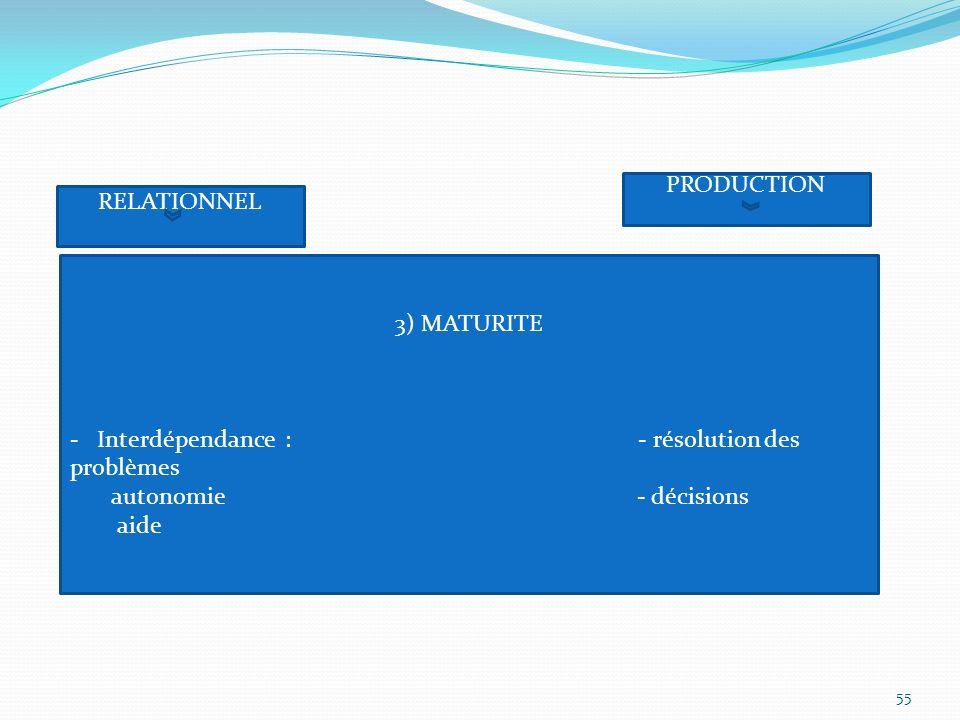 RELATIONNEL PRODUCTION 3) MATURITE - Interdépendance : - résolution des problèmes autonomie - décisions aide 55
