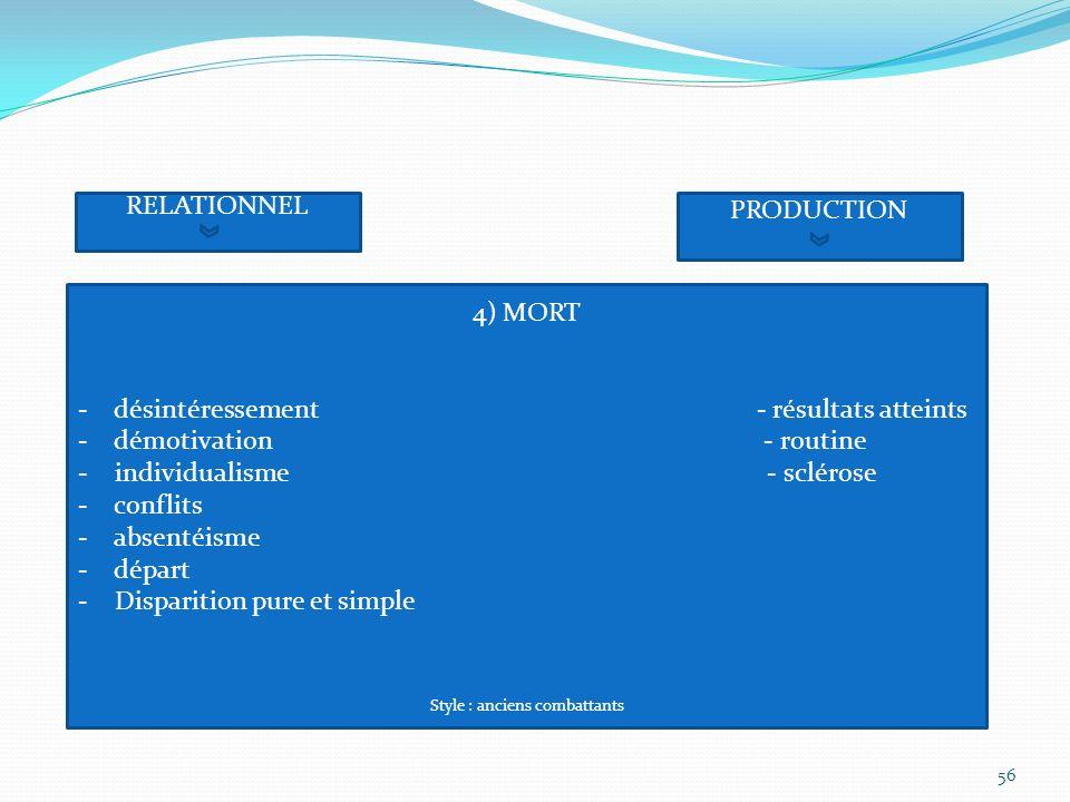 RELATIONNEL PRODUCTION 4) MORT - désintéressement - résultats atteints - démotivation - routine - individualisme - sclérose - conflits - absentéisme -