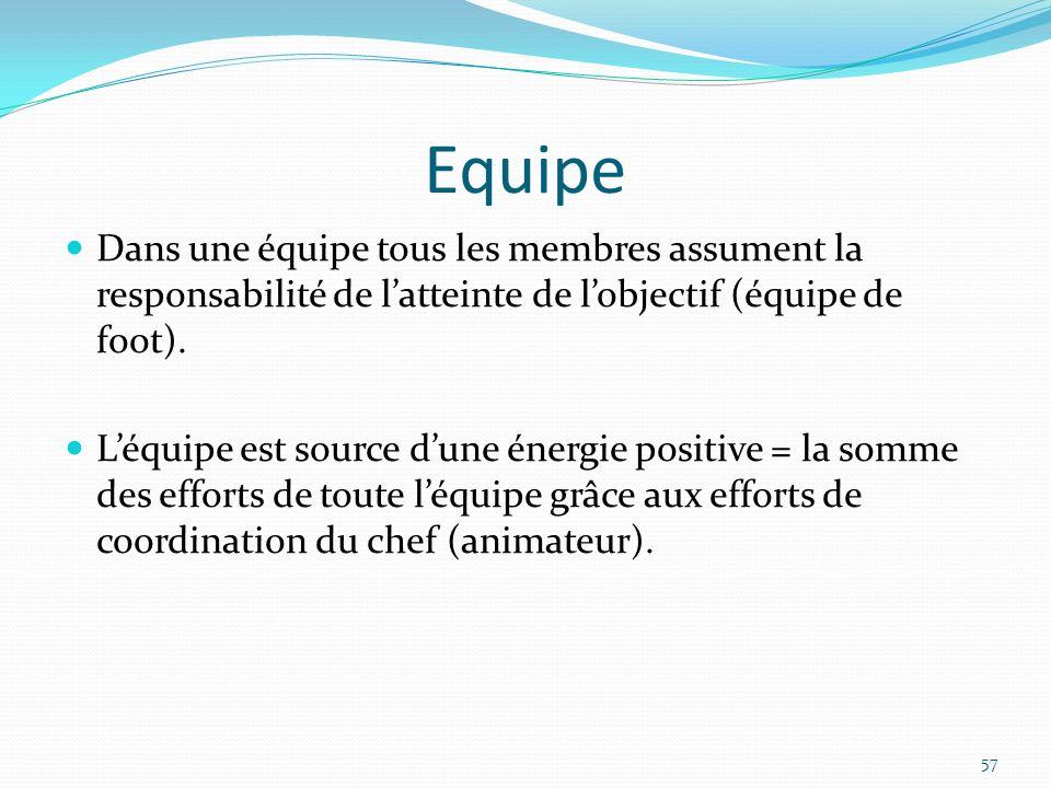 Equipe Dans une équipe tous les membres assument la responsabilité de latteinte de lobjectif (équipe de foot). Léquipe est source dune énergie positiv