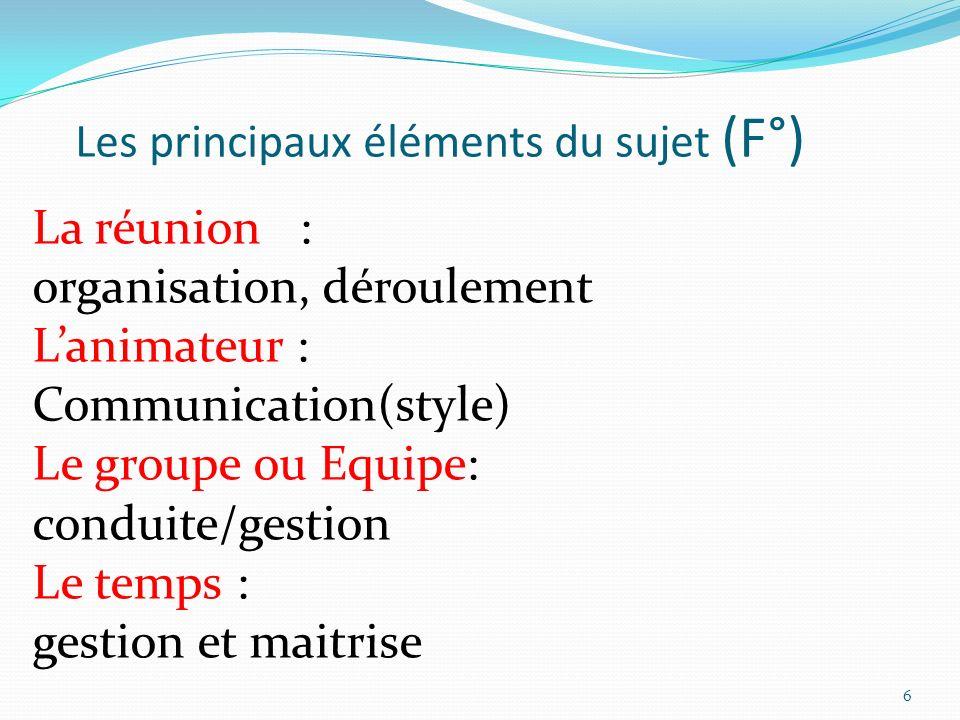 Les principaux éléments du sujet (F°) La réunion : organisation, déroulement Lanimateur : Communication(style) Le groupe ou Equipe: conduite/gestion L