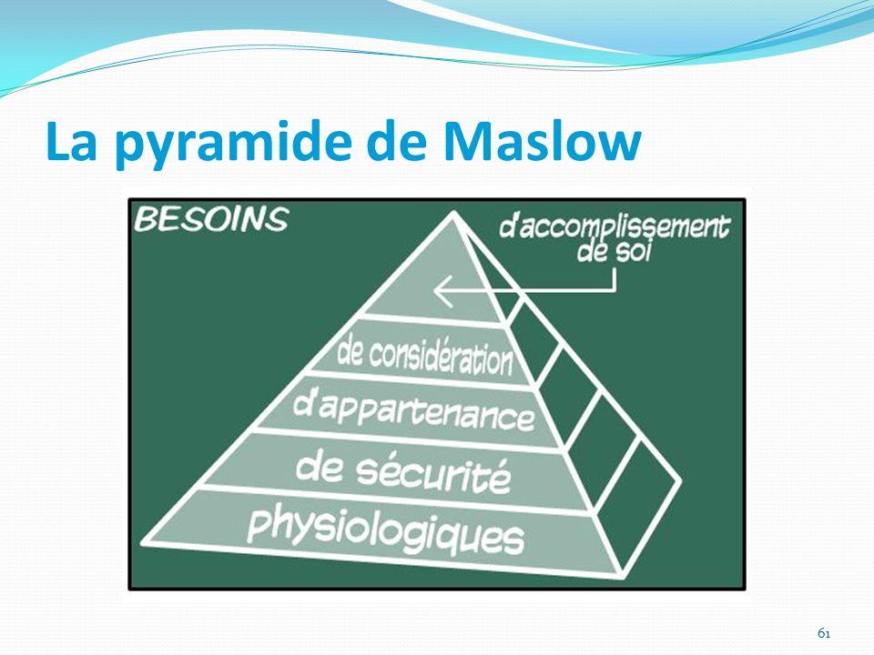La pyramide de Maslow 61