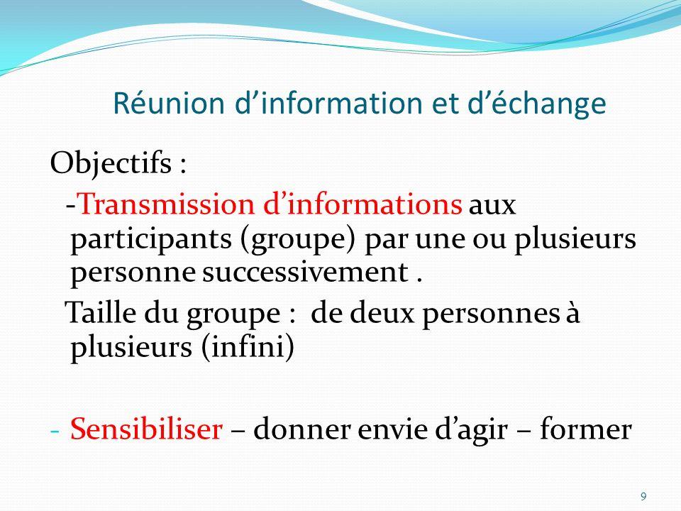 Réunion dinformation et déchange Objectifs : -Transmission dinformations aux participants (groupe) par une ou plusieurs personne successivement. Taill