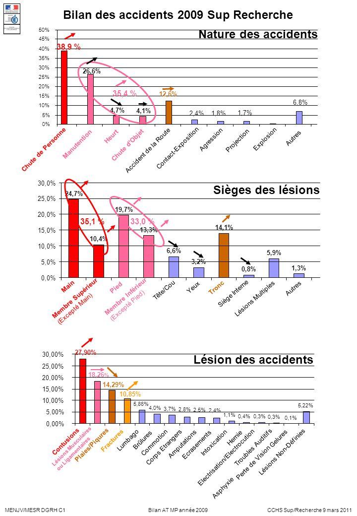 MENJV/MESR DGRH C1CCHS Sup/Recherche 9 mars 2011Bilan AT MP année 2009 24,7% 10,4% 19,7% 13,3% 6,6% 3,2% 14,1% 0,8% 5,9% 1,3% 0,0% 5,0% 10,0% 15,0% 20