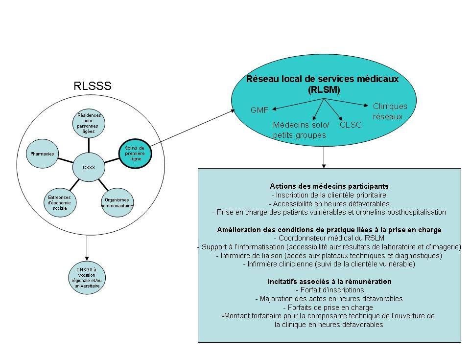 5 Réseau local de santé et de services sociaux (RLSSS) et réseau local de services médicaux (RLSM) Actions des médecins participants - Inscription de la clientèle prioritaire - Accessibilité en heures défavorables - Prise en charge des patients vulnérables et orphelins posthospitalisation Avantages du support à la pratique - Coordonnateur médical du RSLM - Support à linformatisation (accessibilité aux résultats de laboratoire et dimagerie) - Infirmière de liaison (accès aux plateaux techniques et diagnostiques) - Infirmière clinicienne (suivi de la clientèle vulnérable) Incitatifs - Forfait dinscriptions - Majoration des actes en heures défavorables - Forfaits de prise en charge -Montant forfaitaire pour la composante technique de louverture de la clinique en heures défavorables Réseau local de services médicaux (RLSM)