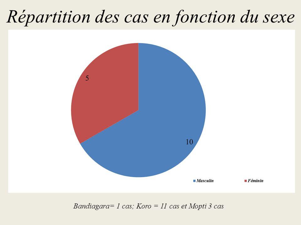 Répartition des cas en fonction de la tranche d âge Bandiagara= 1 cas; Koro = 11 cas et Mopti 3 cas