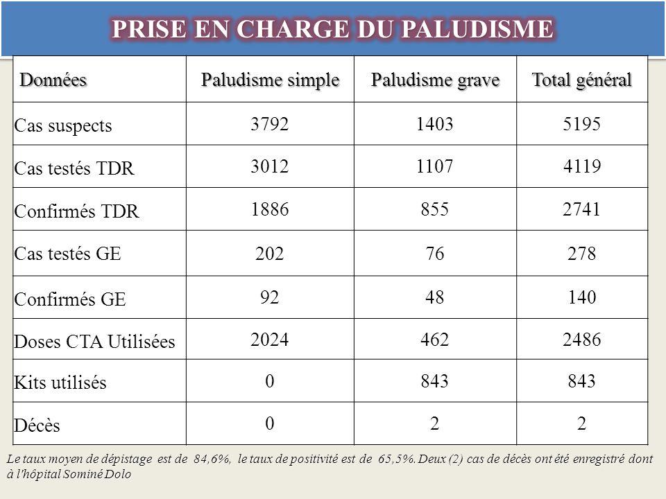 Données Paludisme simple Paludisme grave Total général Cas suspects 379214035195 Cas testés TDR 301211074119 Confirmés TDR 18868552741 Cas testés GE 20276278 Confirmés GE 9248140 Doses CTA Utilisées 20244622486 Kits utilisés 0843 Décès 022 Le taux moyen de dépistage est de 84,6%, le taux de positivité est de 65,5%.