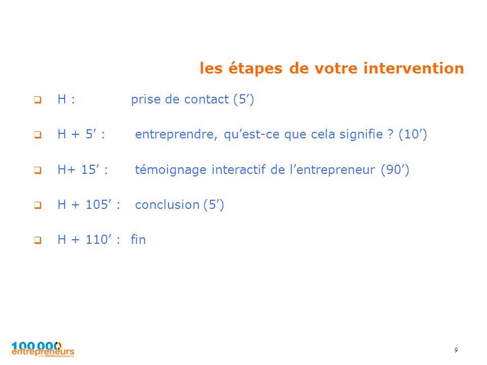 9 les étapes de votre intervention H : prise de contact (5) H + 5 : entreprendre, quest-ce que cela signifie ? (10) H+ 15 : témoignage interactif de l