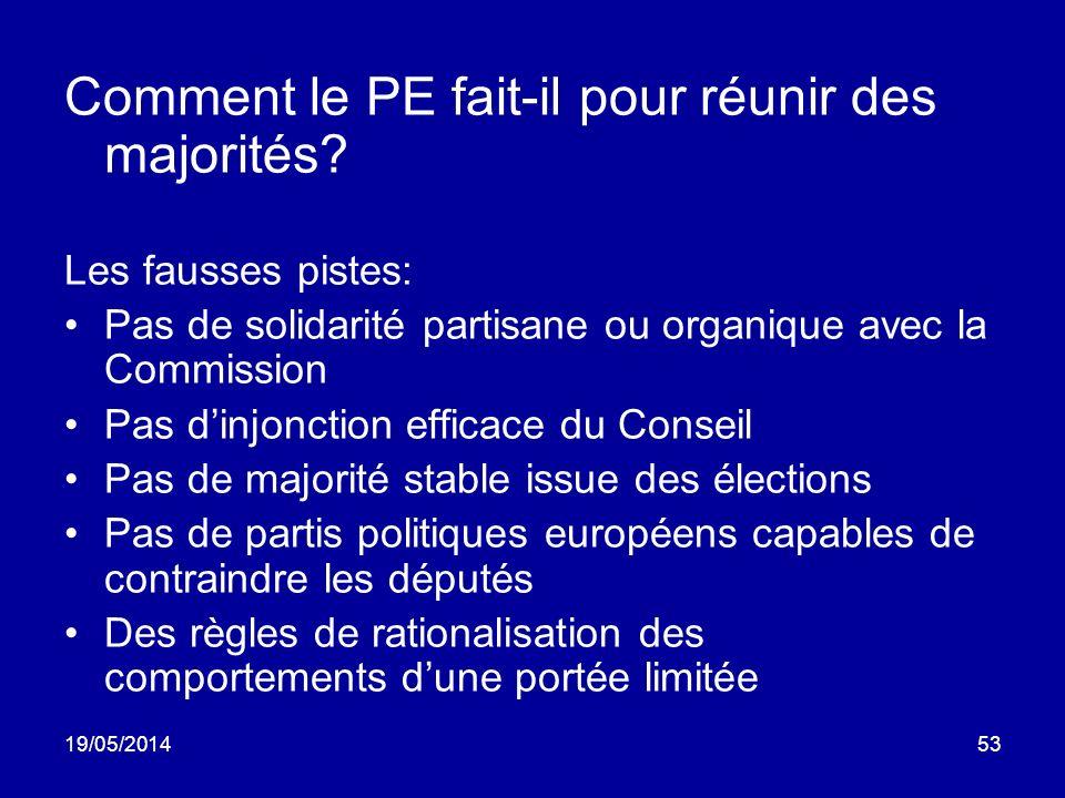 19/05/201453 Comment le PE fait-il pour réunir des majorités? Les fausses pistes: Pas de solidarité partisane ou organique avec la Commission Pas dinj