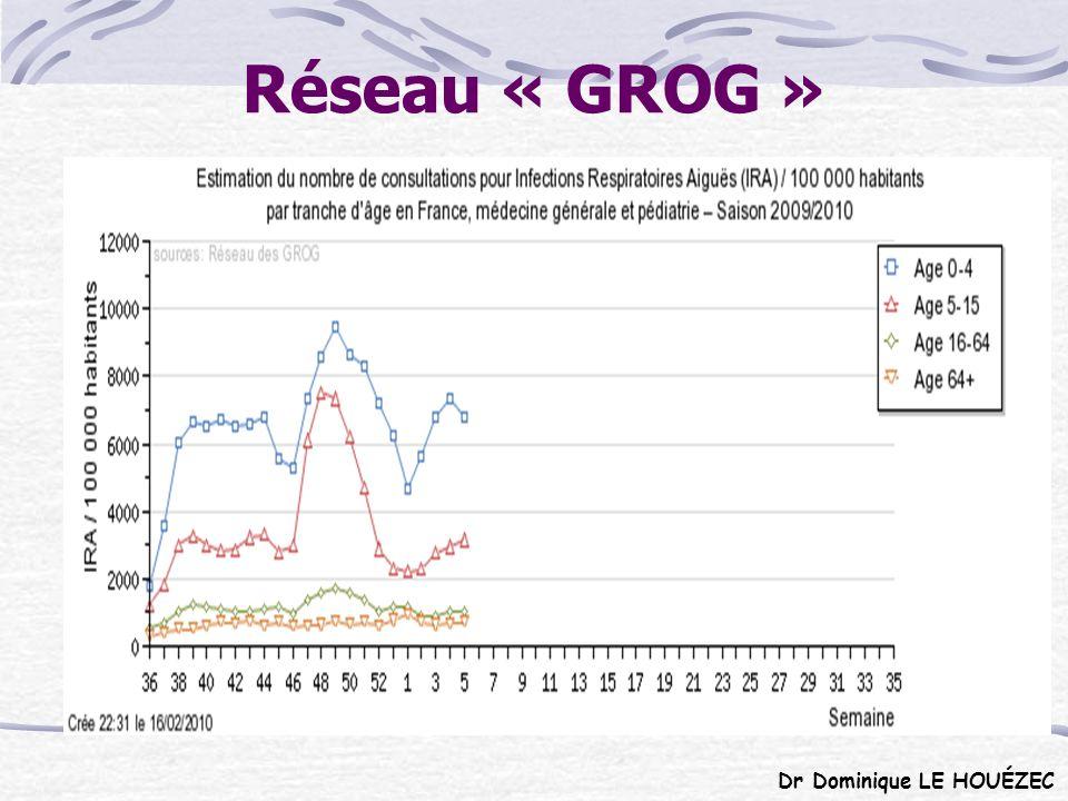 FORMES GRAVES (Au 9/03/10) 1327 Hospitalisations 0-14 ans = 14% 15-64 ans = 74% > 65 ans = 12% Facteurs de risque (pathologie respiratoire, diabète, insuffisance cardiaque, obésité, grossesse...) = 80% Sans facteur de risque = 20% Insuffisances respiratoires beaucoup plus fréquentes que lors de la grippe saisonnière Dr Dominique LE HOUÉZEC