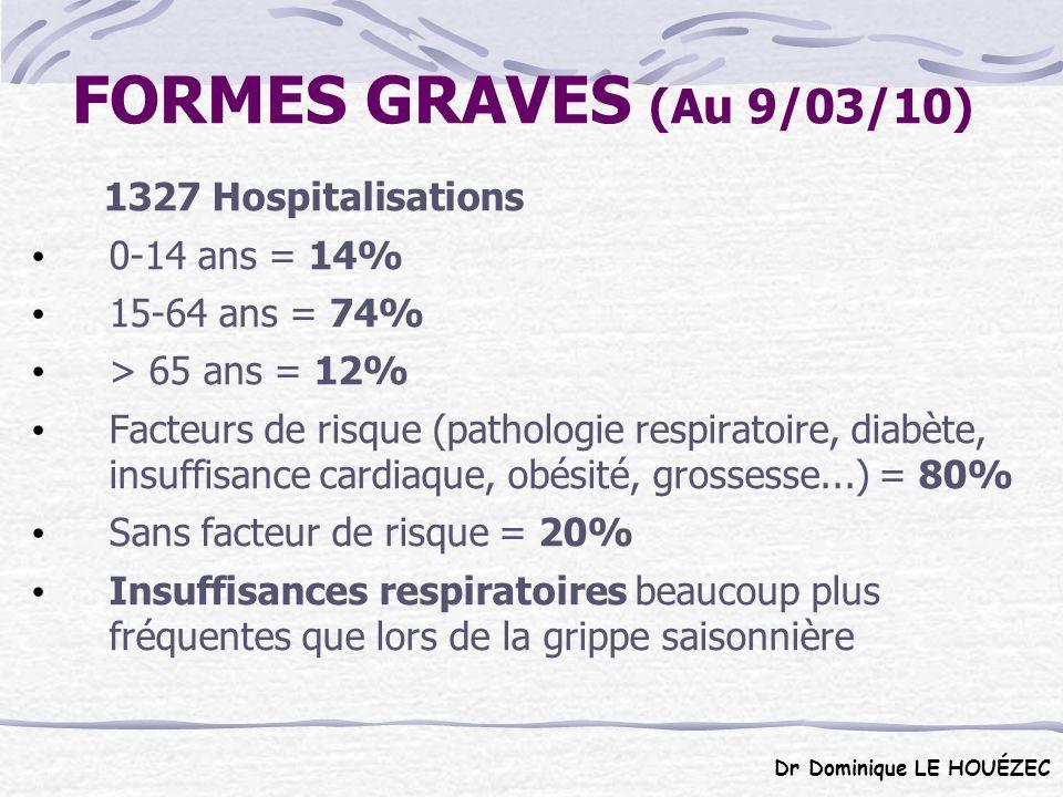 DÉCÈS (Au 9/03/2010) 308 dont 256 avec isolement virus A(H1N1) 0-14 ans = 25 (9%) 15-65 ans = 197 (66%) > 65 ans = 74 (25%) - Avec facteurs de risque (pathologie respiratoire, insuffisance cardiaque, diabète, déficit immunitaire, obésité, grossesse) = 84%.