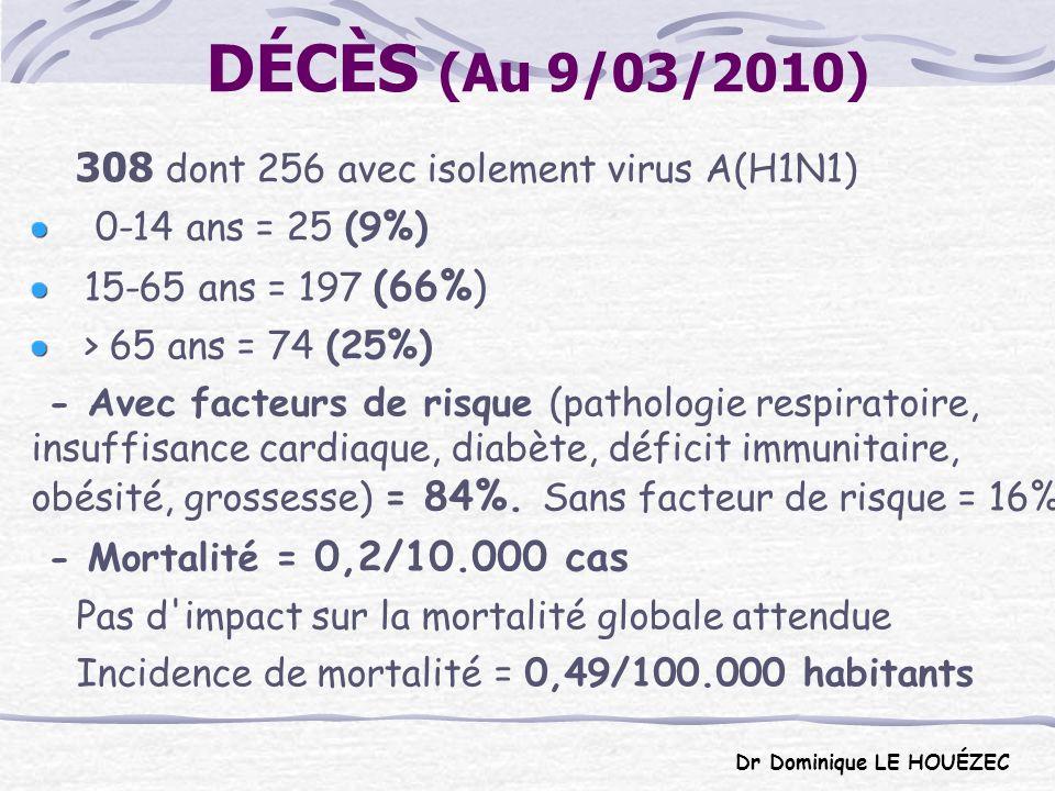 DONNEES COMPARÉES 16455 décès transmis à l OMS (28/02/10) contre 250.000 à 500.000 décès annuels estimés pour la grippe saisonnière 308 décès enregistrés en France contre plutot 500 à 1500 décès annuels lors de la grippe saisonnière.