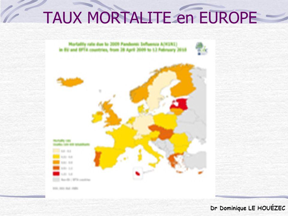 PAYSPOLOGNEGRECE FRANCE Métropolitaine NORVEGE TAUX DE VACCINATION 0%3%9%70% DECES17212430829 MORTALITE /100.000 habitants 0,451,10,490,6 Dr Dominique LE HOUÉZEC