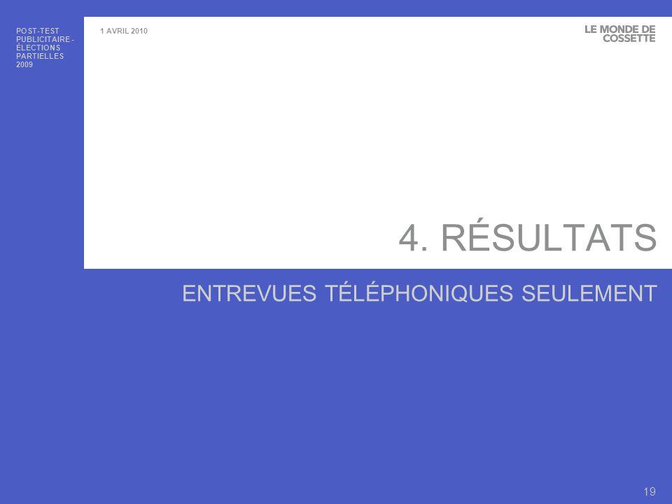 POST-TEST PUBLICITAIRE - ÉLECTIONS PARTIELLES 2009 20 1 AVRIL 2010 4.1 NOTORIÉTÉ DE LÉLECTION PARTIELLE ET TAUX DE PARTICIPATION ENTREVUES TÉLÉPHONIQUES SEULEMENT