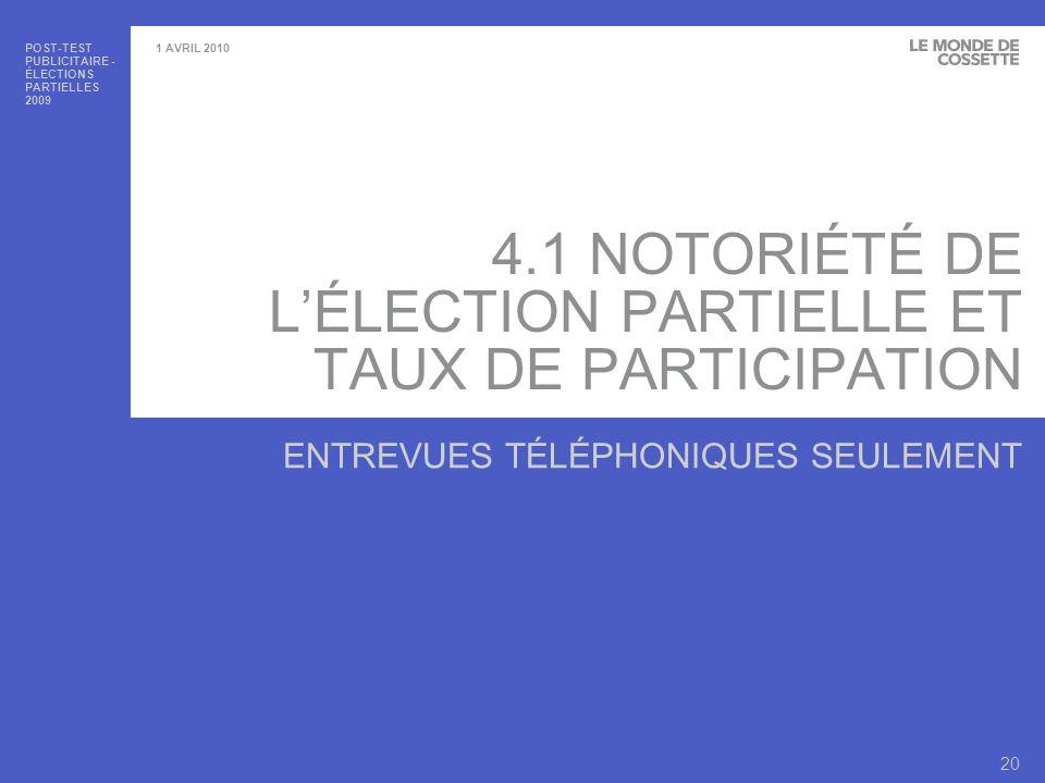 POST-TEST PUBLICITAIRE - ÉLECTIONS PARTIELLES 2009 21 1 AVRIL 2010 NOTORIÉTÉ DE LÉLECTION PARTIELLE ET TAUX DE PARTICIPATION >Notoriété de lélection partielle – Au total, 89% de tous les répondants étaient au courant de lélection partielle dans leur circonscription.