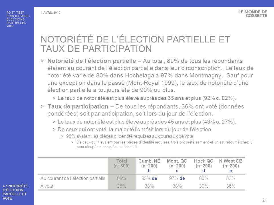 POST-TEST PUBLICITAIRE - ÉLECTIONS PARTIELLES 2009 22 1 AVRIL 2010 NOTORIÉTÉ DES ÉLÉMENTS DINFORMATION SPÉCIFIQUES AU PROCESSUS DU VOTE >Vote par anticipation – De ceux qui étaient au courant de lélection partielle, 82% ont entendu parler des détails entourant le vote par anticipation.