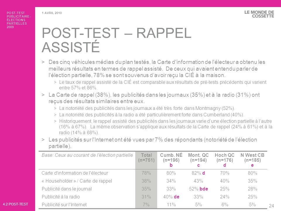POST-TEST PUBLICITAIRE - ÉLECTIONS PARTIELLES 2009 25 1 AVRIL 2010 POST-TEST – RAPPEL ASSISTÉ >Le rappel assisté est plus élevé auprès des sous-groupes suivants… >Carte d information de l électeur >Femmes (83% c.