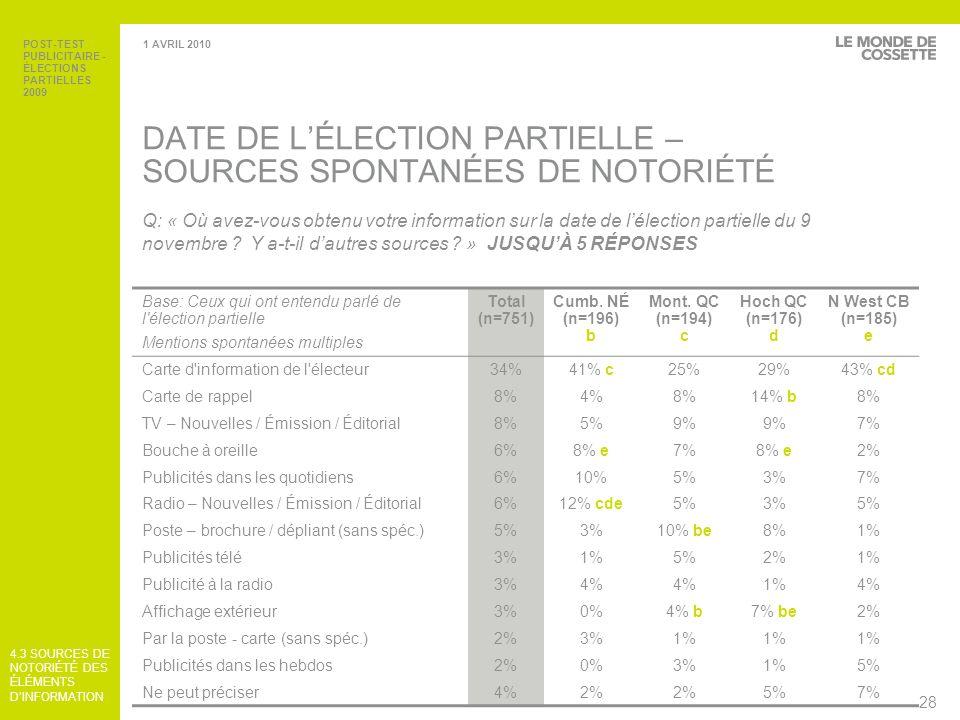POST-TEST PUBLICITAIRE - ÉLECTIONS PARTIELLES 2009 29 1 AVRIL 2010 VOTE PAR ANTICIPATION – SOURCES SPONTANÉES DE NOTORIÉTÉ Base: Ceux qui ont entendu parler du vote par anticipation Mentions spontanées multiples Total (n=663) Cumb.