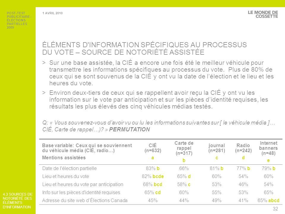 POST-TEST PUBLICITAIRE - ÉLECTIONS PARTIELLES 2009 33 1 AVRIL 2010 4.4 DIFFÉRENCES HEBDOMADAIRES c.