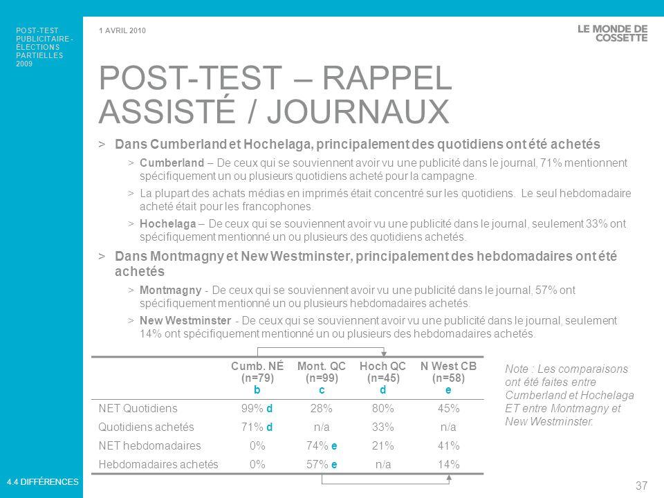 POST-TEST PUBLICITAIRE - ÉLECTIONS PARTIELLES 2009 38 1 AVRIL 2010 SOURCES SPONTANÉES DE NOTORIÉTÉ – JOURNAUX >Quotidiens >Cumberland - De ceux qui se souviennent avoir vu une publicité dans le journal, 46% ont spécifiquement mentionné le Halifax Chronicle Herald et 28% le Truro Daily News, qui font tous deux parties du plan média.